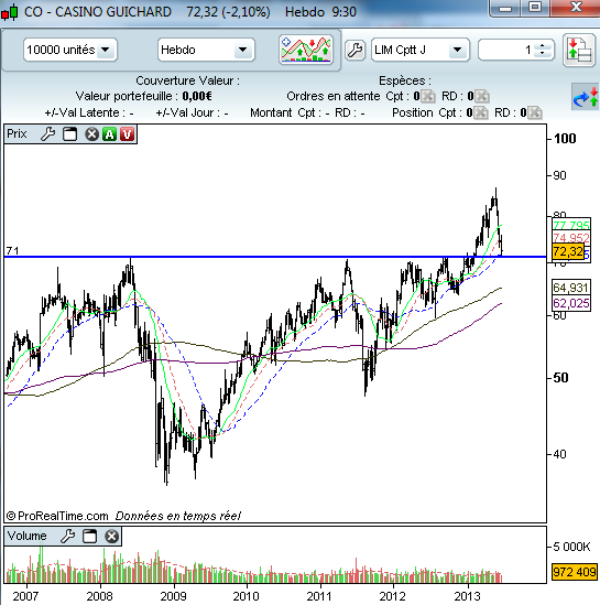Analyse Casino Guichard Co Fr0000125585 Forum Bourse Et Trading Futures Formation Trading Economie Trader