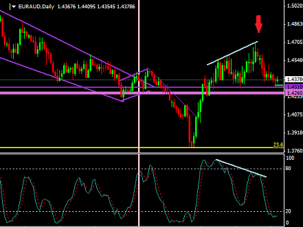 Bearish divergence octobre 2014.png