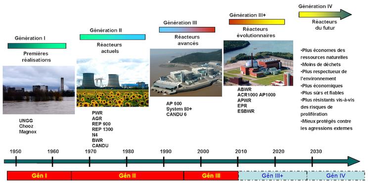 Génération_de_réacteurs_nucléaires.tif.png