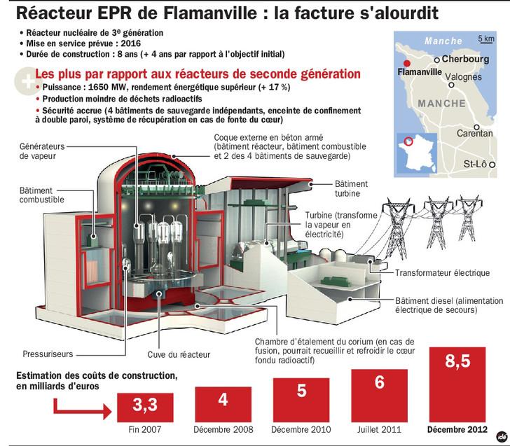 L-EPR-Flamanville-chantier-hors-prix_0_730_637.jpg