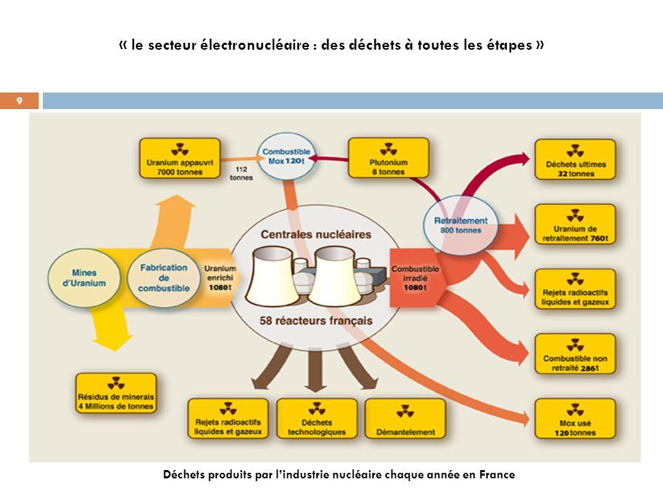 «+le+secteur+électronucléaire+-+des+déchets+à+toutes+les+étapes+».jpg