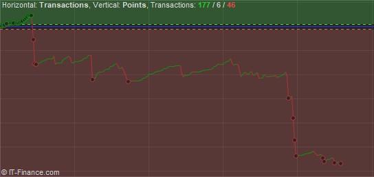 Performance en points - mai.jpg