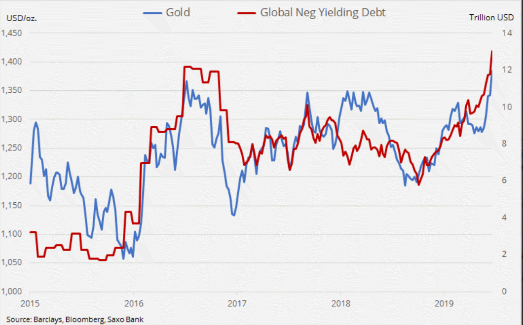 NegRate Gold correlation 2019-06-24_12-06-56.png