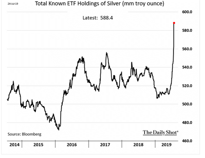 Siver ETF holding 2019-07-28_10-52-35.png