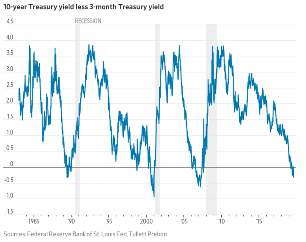 10y Treas yield less 3m Recession 2019-08-08_17-20-08.png