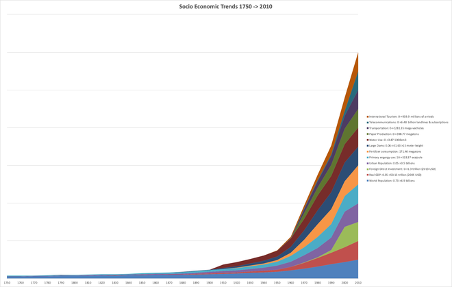 660px-Anthropocene-GreatAccelerationSocioEconomicTrends-1750-2010.png