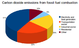sources-of-carbon-dioxide-emissions-from-fossil-fuel-combustion (1).png