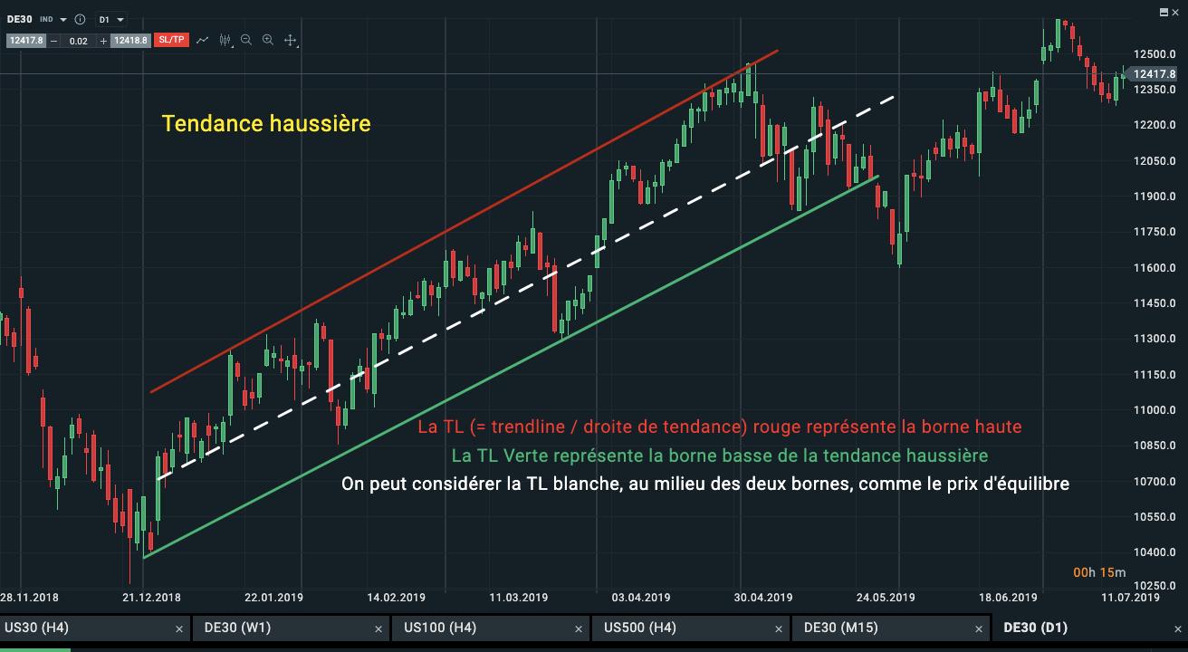 Prix_equilibre_PA_Tendance.png