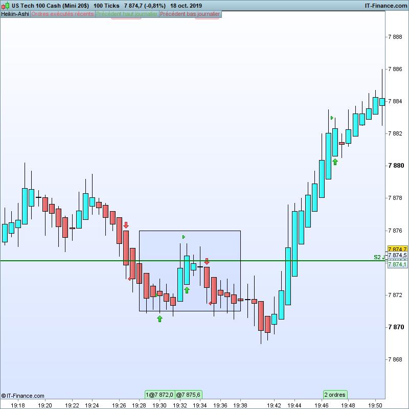 NASDAQ-100-Ticks.png heaiki dow.png