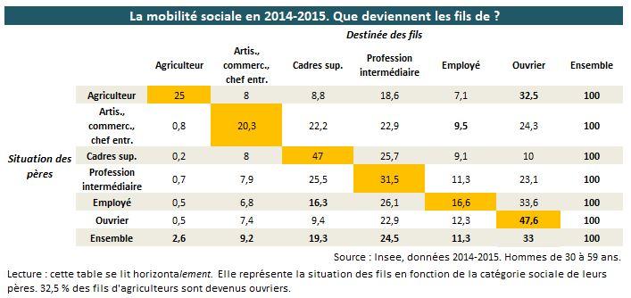 mobilitesociale2014_insee-1.jpg