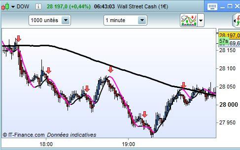exemple de trades graphique 1 minute.JPG