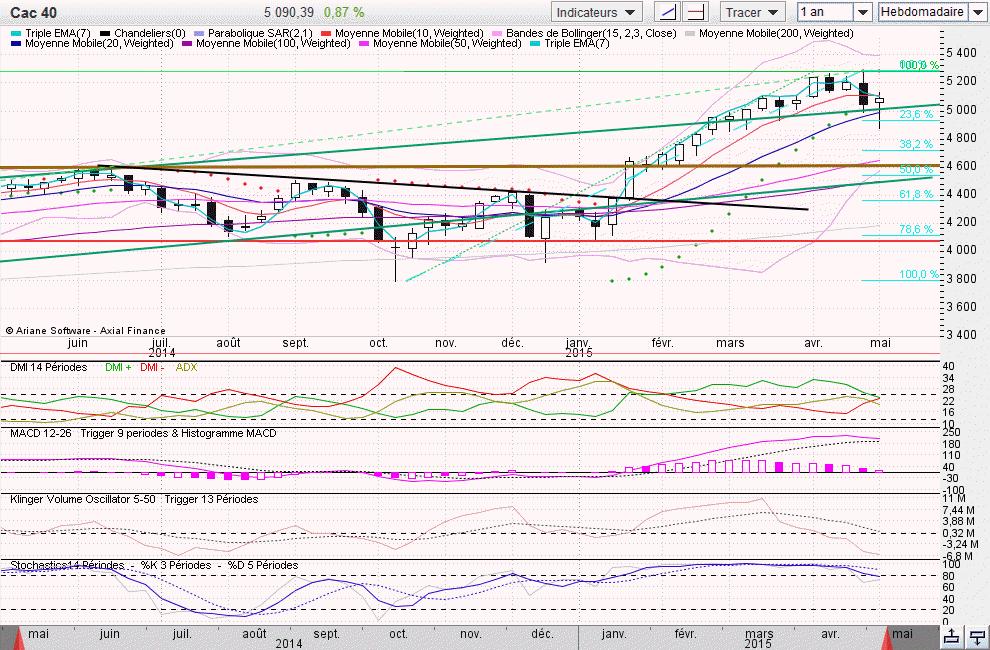 Cac40 hebdo 2015-05-09_19-06-40.png