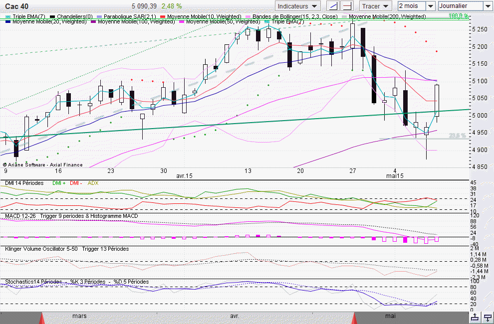 CAC40 journ 2015-05-09_19-05-04.png