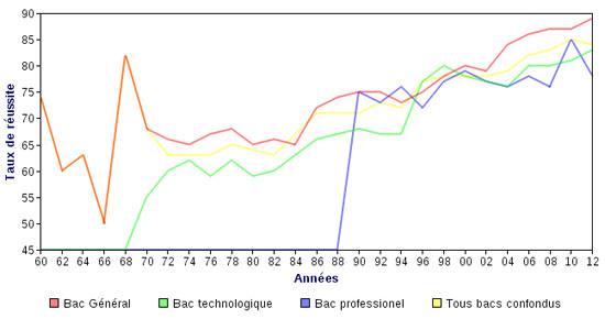 1207_graphique_taux_reussite_bac.jpg