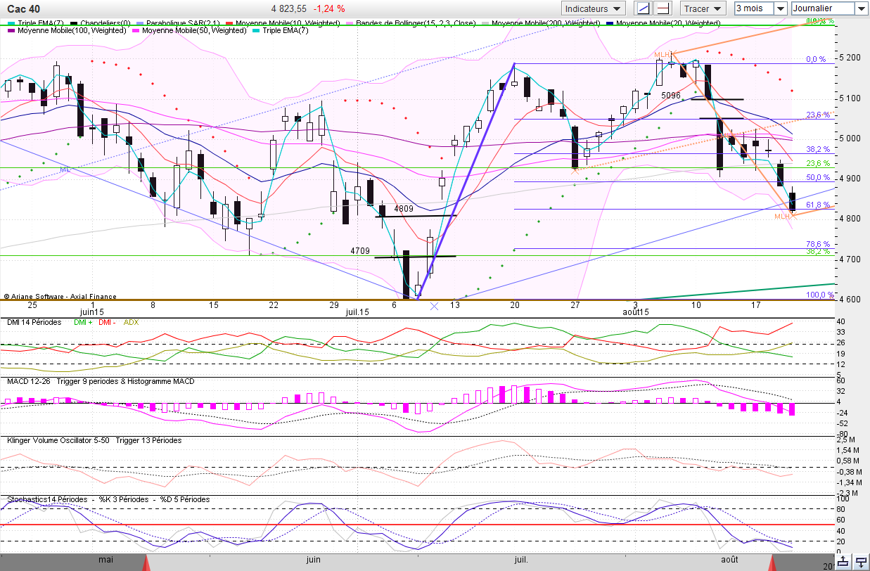 Cac40 14h 2015-08-20_14-12-43.png