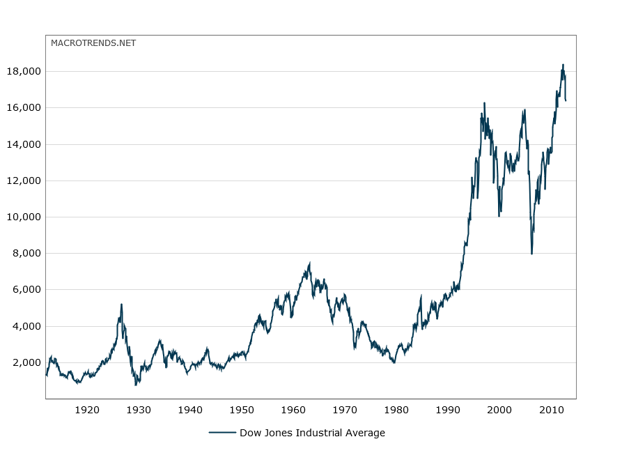 dow-jones-100-year-historical-chart-2015-09-11-macrotrends.png