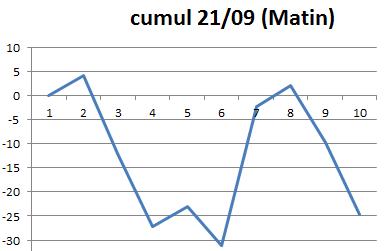 2015-09-21 Graph Matin.png