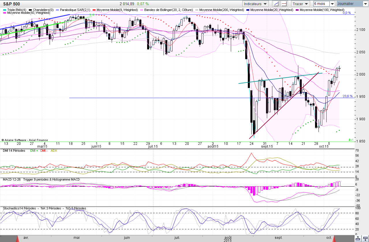 S&P 500 journ 2015-10-10_09-03-23.png