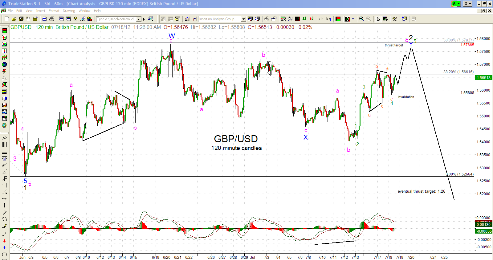 GBPUSD-120m-7-18-12.png