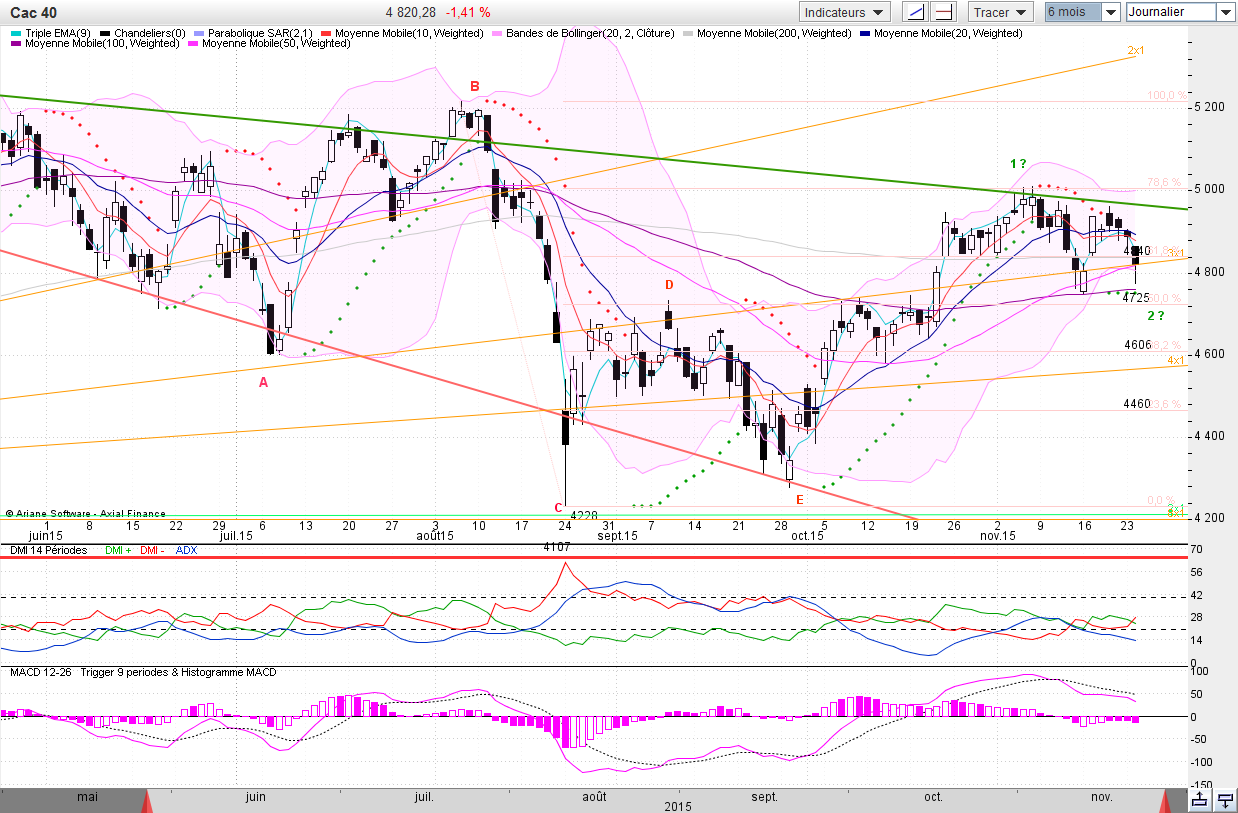 CAC40 Journ 2015-11-24_17-42-16.png