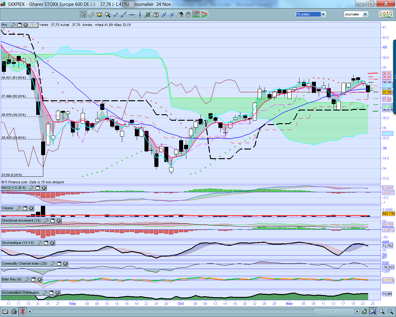 Stoxx 600 journ 2015-11-24_18-08-13.png