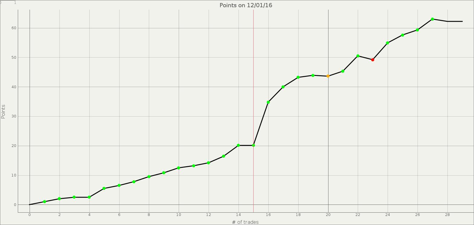 Points EC (12012016 21h15).png