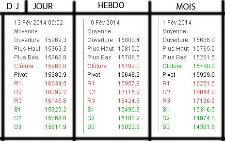 PP R S  - Dow Jones FEVRIER 2014.png