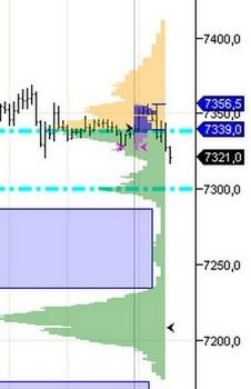 2012-09-10  _ Dax Hebdo _  market profile.jpg