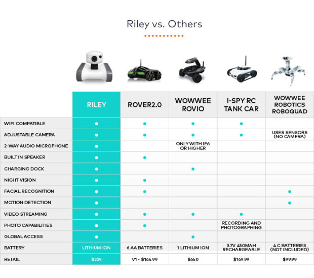 comparaison robots.jpg