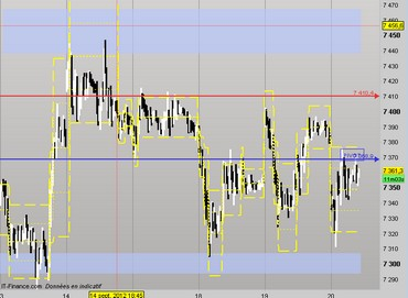 2012-09-20_14h05_ Dax UT 15 Zones day.jpg