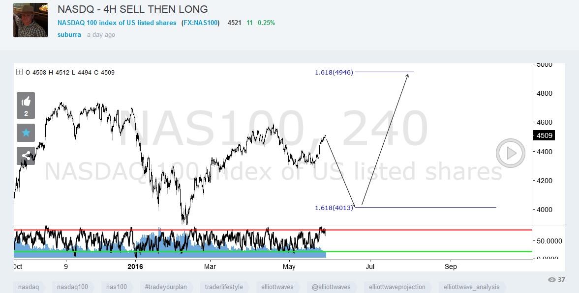 NASDAQ - 4h sell then long.jpg