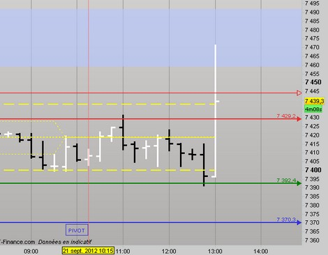 2012-09-21_13h10_ Dax UT 15 Zones day_suivi1.jpg