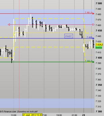 2012-09-24_9h25_ Dax UT 15 Zones day.jpg