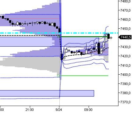 2012-09-24_09h40_ Dax UT 5 _MP-vwap.jpg