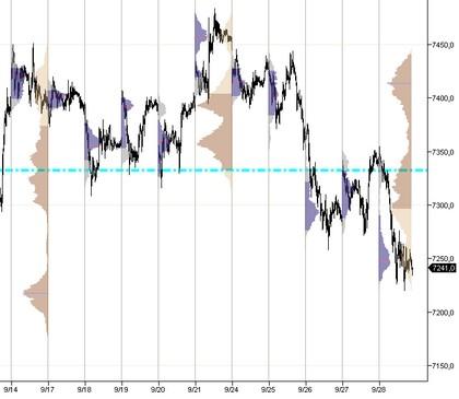 2012-09-28  _ Dax Hebdo _  market profile hebdo.jpg