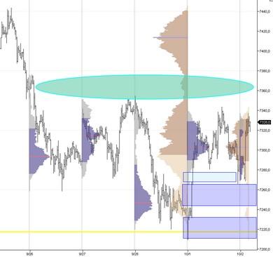 2012-10-02 _ Dax Hebdo _  market profile hebdo.jpg