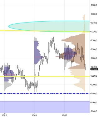 2012-10-12_ Dax Hebdo _  market profile hebdo.jpg