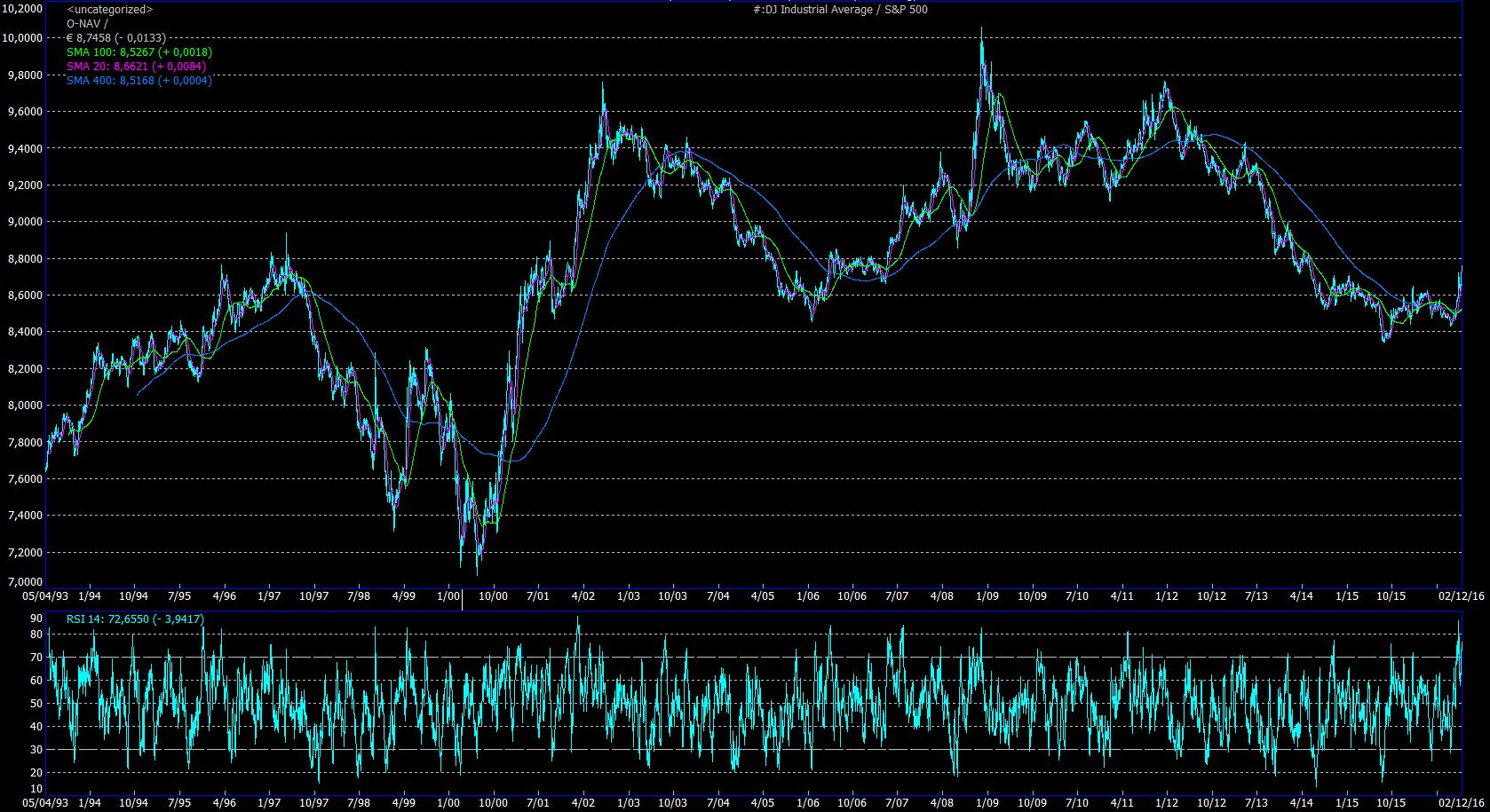 FR DJIA_S&P500.png