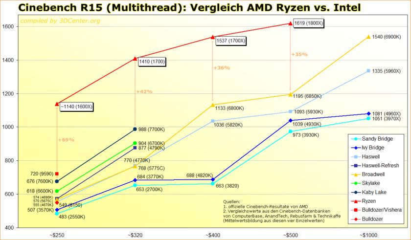 Cinebench-R15-Multithread-Vergleich-AMD-Ryzen-vs-Intel_2-840x491.png