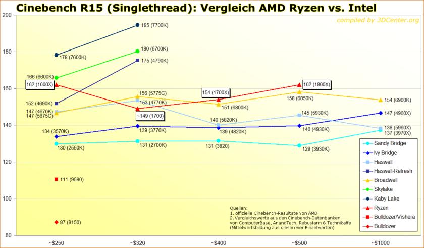 Cinebench-R15-Singlethread-Vergleich-AMD-Ryzen-vs-Intel_2-840x491.png