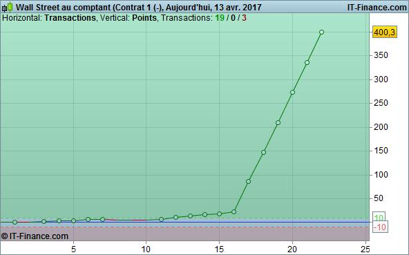 Wall Street au comptant (Contrat 1 (-).png