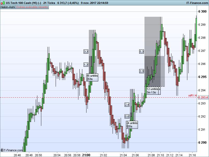 NASDAQ 21 Ticks.png