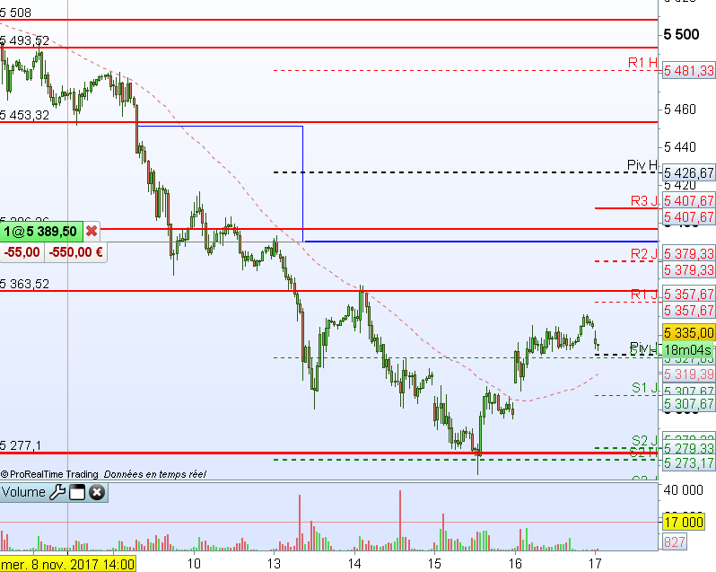 CAC40 FCE Only1117   30 minutes   5335,00 (-0,02%)   17 nov. 2017 083725.png