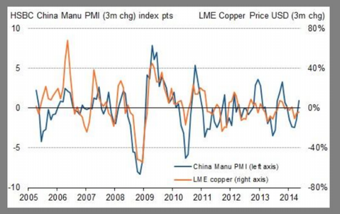 HSBC PMI Copper.png