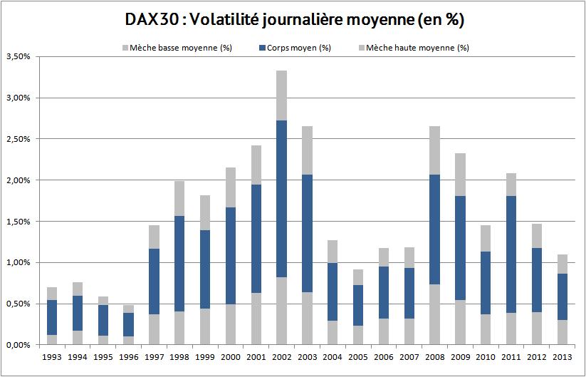 dax30-volatilite-journaliere-moyenne-pourcentage.png