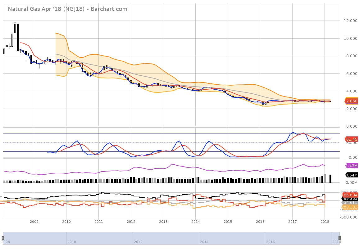 NGJ18_Barchart_Interactive_Chart_02_02_2018.png