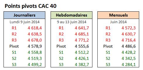 PP CAC40 - 2014-06-09 - Lundi.png