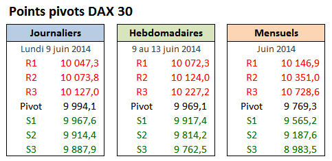 PP DAX30 - 2014-06-09 - Lundi.png