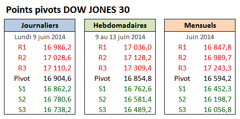 PP DOW30 - 2014-06-09 - Lundi.png