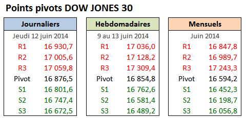 PP DOW30 - 2014-06-12 - Jeudi.png